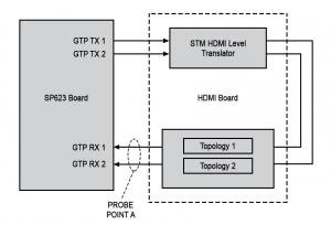 Physical Layer HDMI Receiver Using GTP Transceivers