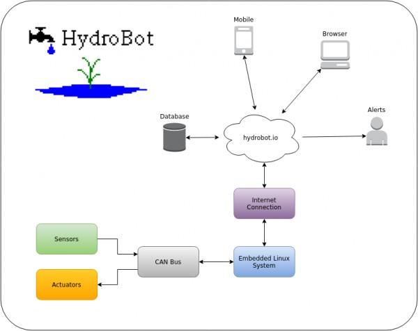 HydroBot