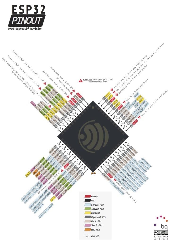 ESP32 specs Pinout & Datasheet