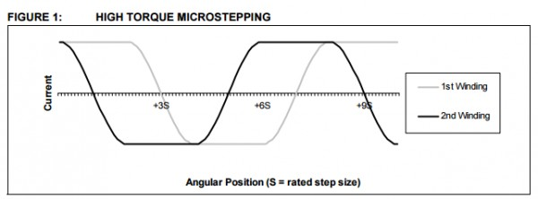 App note: Stepper motor control using the PIC16F684