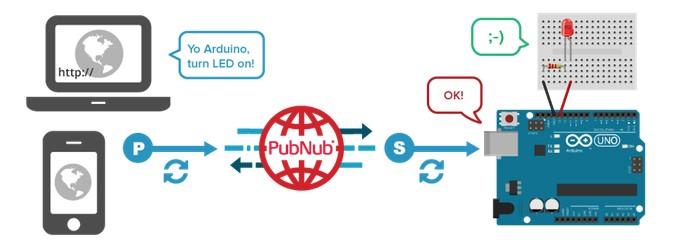 Prototyping a smart bulb with JavaScript, Arduino + PubNub
