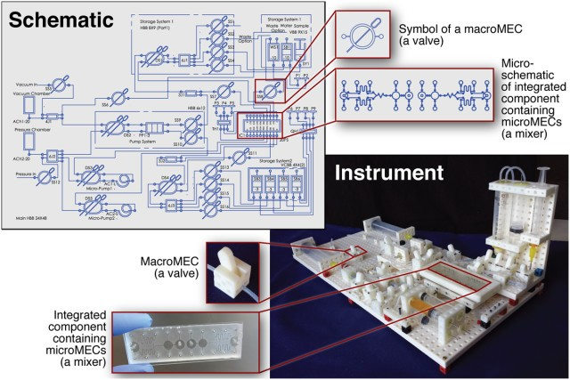 3D-Printed LEGO-Like Blocks Open Access to Costly Lab Technologies