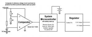 RF PLL+VCO Power-Up & Brown-Out Design Considerations
