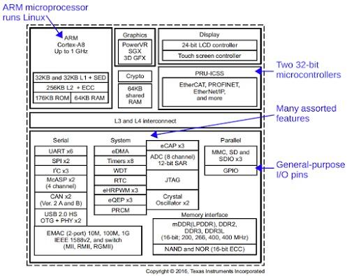 Functional diagram of the complex processor powering the BeagleBone Black. The TI AM3358 Sitara processor contains many functional units. Diagram from Texas Instruments.