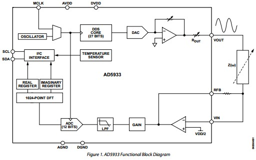 App note: Measuring a loudspeaker impedance profile using the AD5933