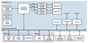 HDMI 2.0 Implementation on Kintex-7 FPGA GTX Transceivers