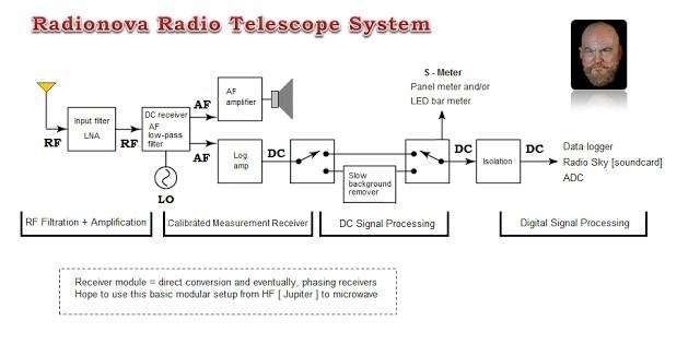 Radionova Radio Telescope System