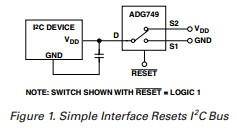 App note: Implementing an I2C reset