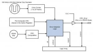Test Methodology of Error Detection and Recovery using CRC in Altera FPGA Devices
