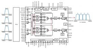 RF Sampling ADC With 800 MHz of IBW LTE