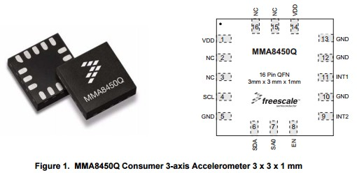 App note: Embedded orientation detection using the MMA8450Q