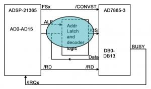 Interfacing AD7865 Parallel ADCs to ADSP-2136x SHARC® Processors