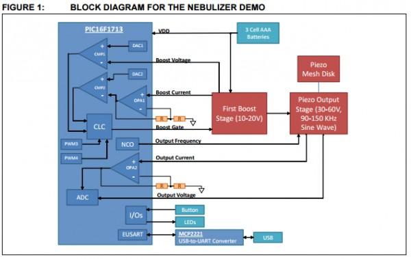 App note: Vibrating mesh nebulizer reference design