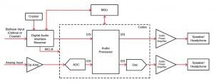 Clock System Design for Digital Audio Application Based on DIR9001, PCM3070 and MSP430