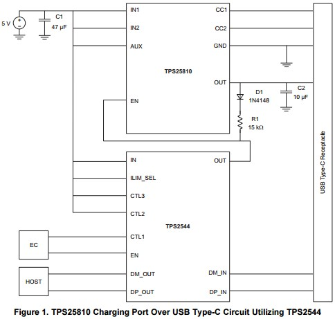 App note: TPS25810 Charging Port Over USB Type-C™