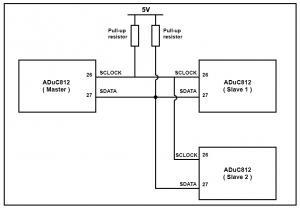 MicroConverter I2C Compatible Interface
