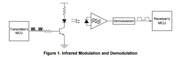 App note: Infrared remote control implementation with MSP430FR4xx