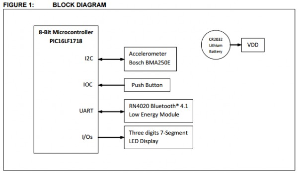 App note: Bluetooth low energy digital pedometer demo design