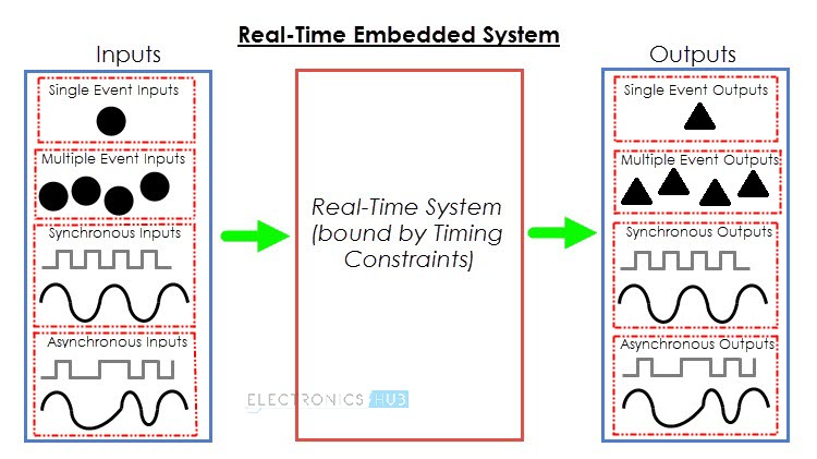 Embedded System and Its Real Time Applications Image 4