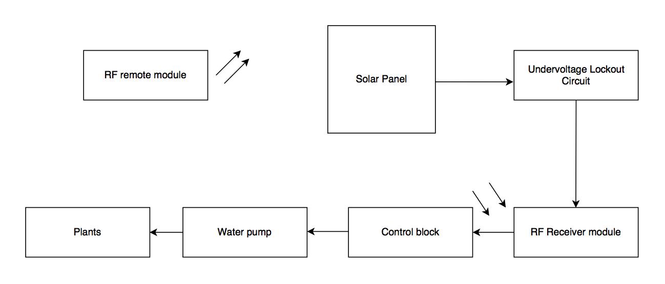 block-diagram-solar-powered-plant-watering