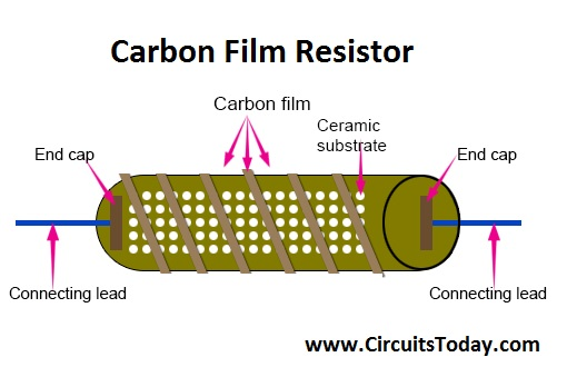Carbon Film Resistor - Construction