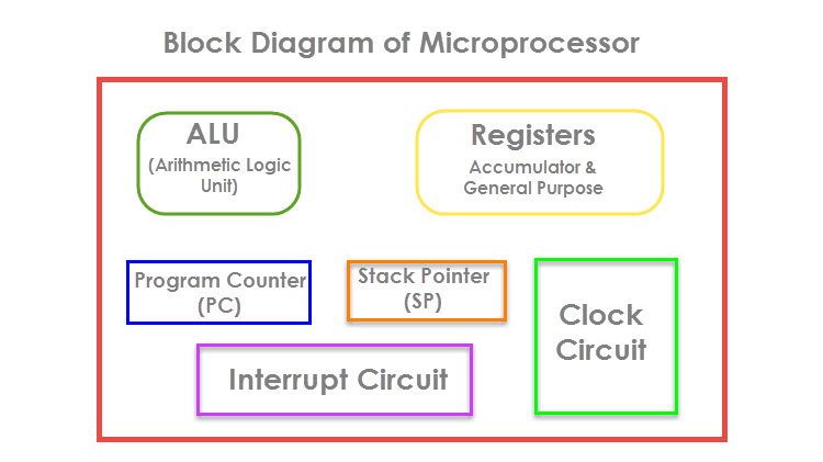 8051 Microcontroller Introduction Image 3