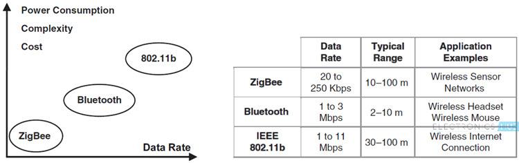 Zigbee Technology Image 6
