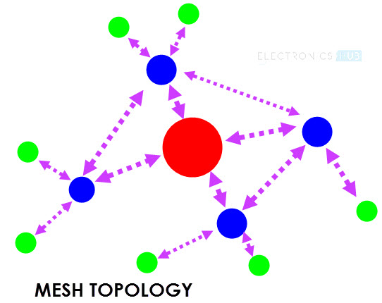 What is Zigbee Technology? Architecture, Topologies and Applications