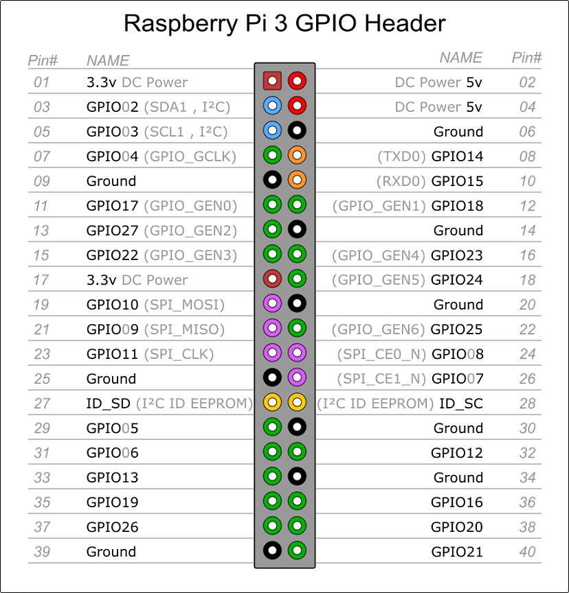 Raspberry pi 3 GPIO Header