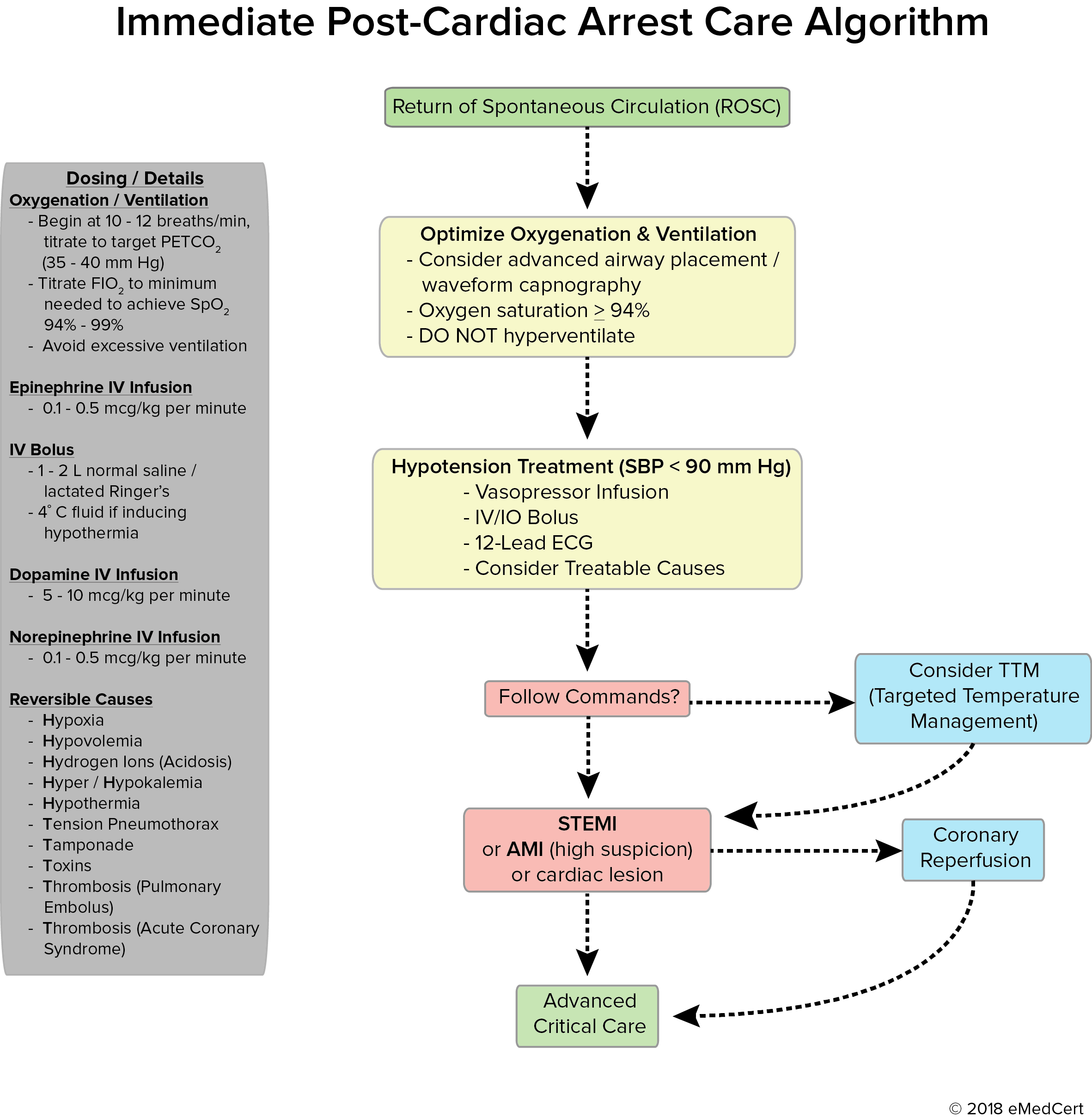 Acls algorithm review immediate post cardiac arrest care algorithm sign up for your acls online course today xflitez Image collections