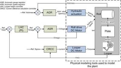 Figure 3: Multiloop control architecture.