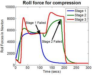 Figure 5: Simulation results showing the system recovery from stage failures: Stages 2 and 3 compensated when stage 1 failed. When stage 2 failed, the system was shut down, as the overall thickness reduction target could not be handled by stage 3 alone.
