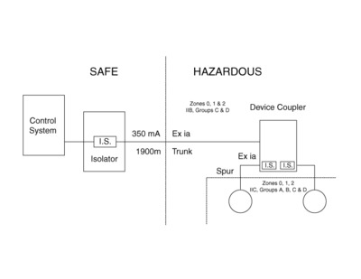 bridging the intrinsically safe fieldbus disconnect rh processonline com au Intrinsically Safe Label Intrinsically Safe Switch