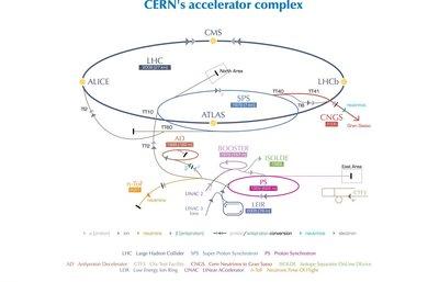 CERN's accelerator complex