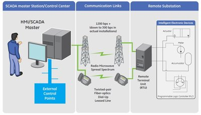 Redefining the SCADA architecture to support substation flexibility