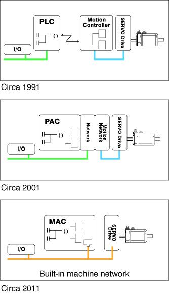 Figure 1: Controller historical development.