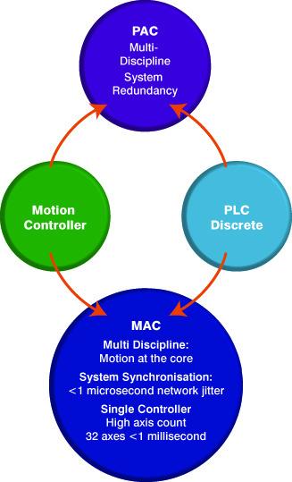 Figure 2: PACs, PLCs, motion controllers and MACs.