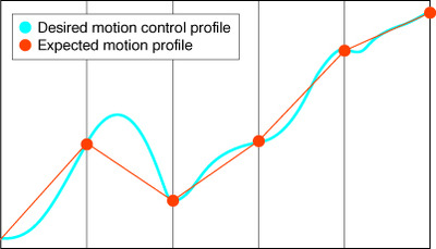 Figure 3: Problem - Control cycle time not fast enough to approximate the desired profile.