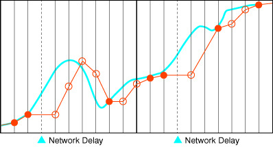 Figure 4: Attempted solution – Increase profile generation cycle time, but network or backplane delays cause loss of system synchronisation resulting in profile execution delays.