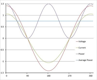 Figure 1: A purely resistive load results in a unity power factor and all the power is delivered to the load.