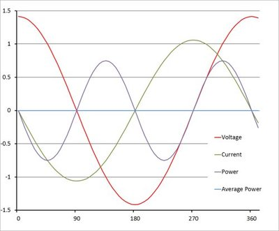 Figure 2: A purely reactive load results in a zero power factor and no real power delivered to the load.