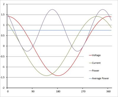 Figure 3: A real reactive load may typically result in a phase shift and requires a larger peak current to deliver the same real power compared to the resistive load of Figure 1.