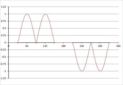 Figure 4: Current waveform of one phase of a three-phase rectifier relative to a single cycle of the supply.