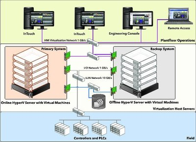 Figure 2: High availability architecture using virtual machines for automated failover.