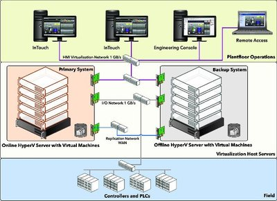 Figure 3: Disaster recovery architecture using virtualisation located in geographically separated locations.