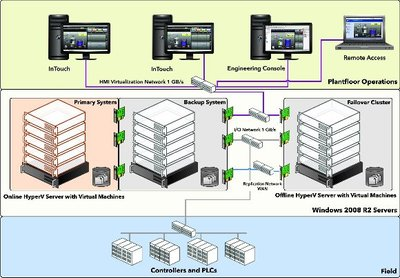 Figure 4: High availability and disaster recovery architecture using virtualisation techniques.