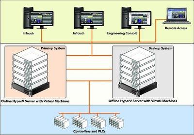 Figure 1: Supervisory HMI system using virtualisation for high availability.