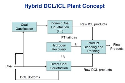 Figure 2: Hybrid liquifaction process map showing significance of gasifier (Courtesy DOE/NETL).