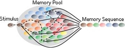 A schematic diagram depicting the recall of a sequence of memory items when the network containing the pool of memory items is triggered by a stimulus.