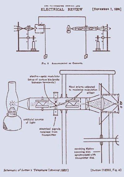 Henry Sutton's Telephane